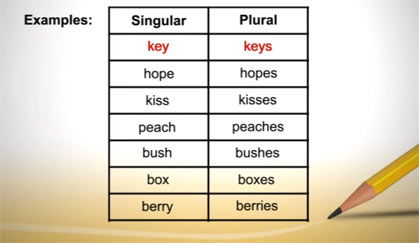 plural of thesis in spanish